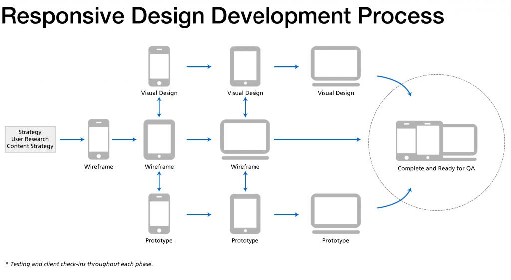 Responsive Design Development Process